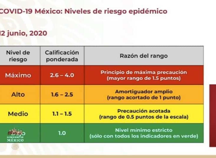 Suman 16 estados en nivel máximo y otros 16 en nivel alto del semáforo epidemiológico