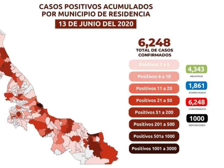 6,248 casos de COVID-19 en Veracruz; mil defunciones