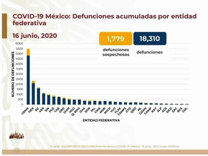 COVID-19: 154,863 casos en México; 18,310 defunciones