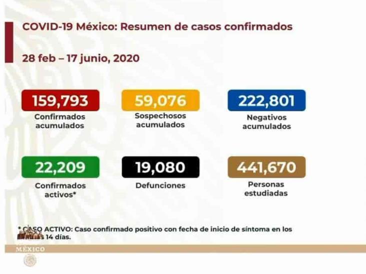 COVID-19: 159,793 casos en México; 19,080 defunciones