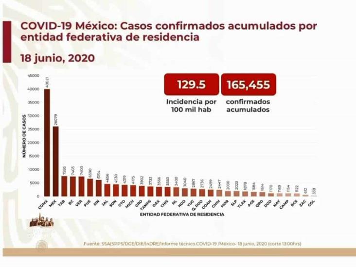 COVID-19: 165,455 casos en México; 19,747 defunciones