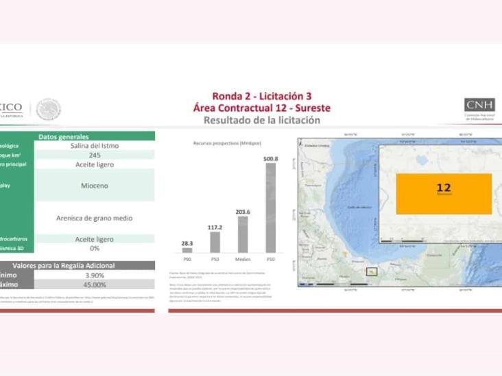 Slim invertirá 3.1 mdd en pozo exploratorio de Hidalgotitlán