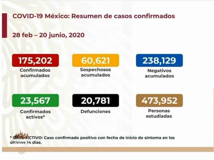 COVID-19: 175,202 casos en México; 20,781 defunciones