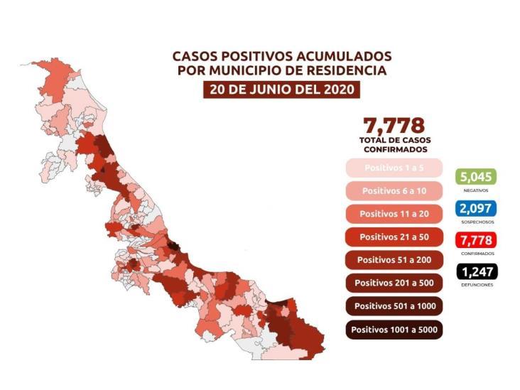 COVID-19: 7,778 casos en Veracruz; 1,247 fallecidos