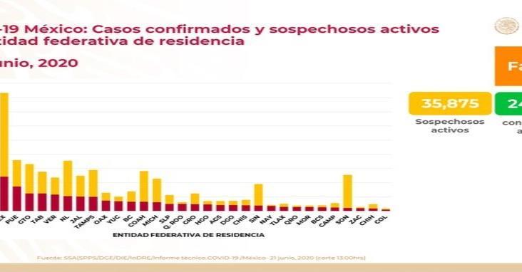 COVID-19: 180 mil 545 casos confirmados en México y 21 mil 825 defunciones