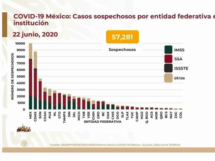 COVID-19: 185,122 casos en México; 22,584 defunciones