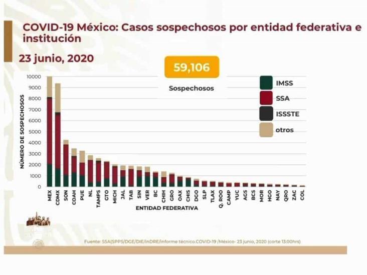COVID-19: 191,410 casos en México; 23,377 defunciones