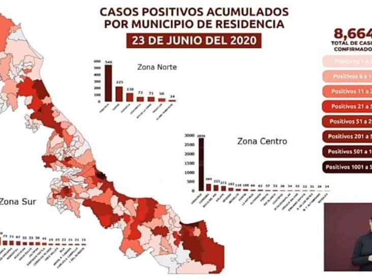 Surgen 242 nuevos contagios y 69 defunciones más por Coronavirus en Veracruz