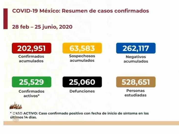 COVID-19: 202,951 casos en México; 25,060 defunciones