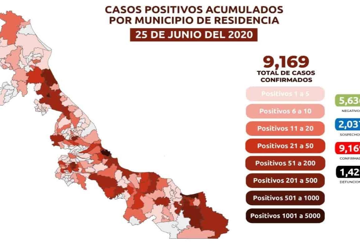 Veracruz rebasa los nueve mil casos acumulados de COVID; 1,429 muertes