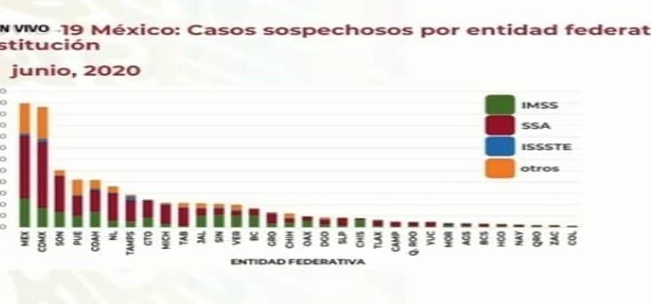 En México, 25 mil 779 muertos por COVID-19 y 208 mil 392 casos
