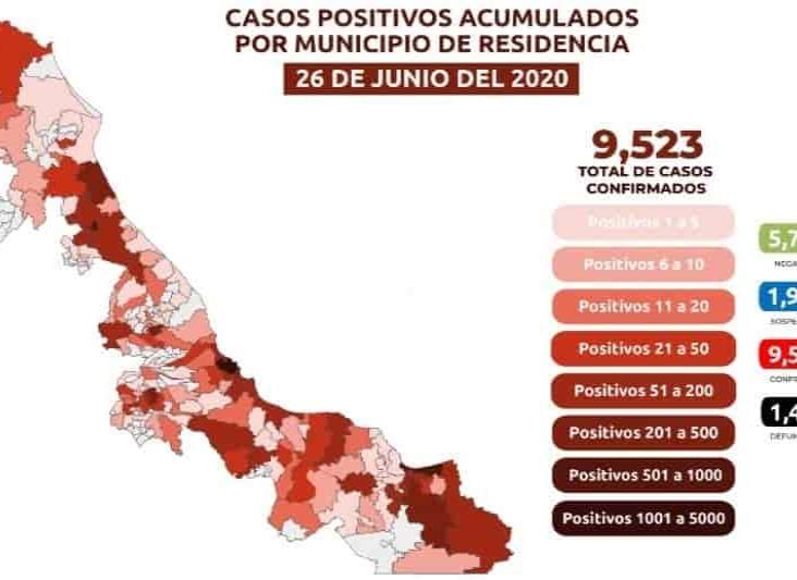 Veracruz, con 9 mil 523 casos positivos de COVID-19 y mil 462 muertes