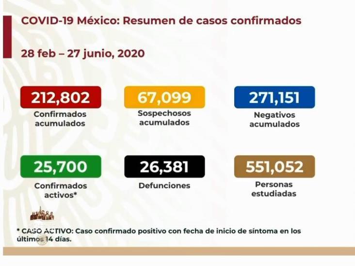 COVID-19: 212,802 casos en México; 26,381 defunciones