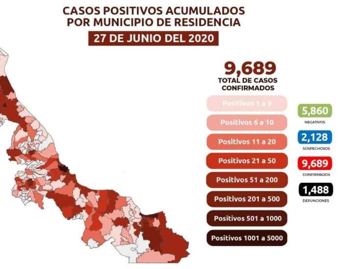 COVID-19: 9,689 casos en Veracruz; 1,488 defunciones