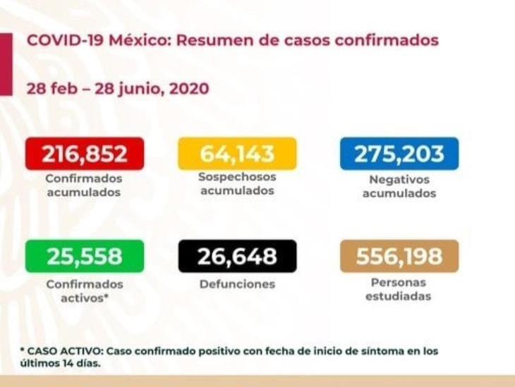 COVID-19: 216 mil 852 casos confirmados en México y 26 mil 648 defunciones