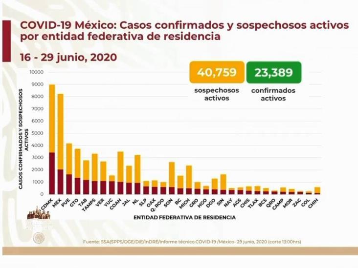 COVID-19: 220,657 casos en México; 27,121 defunciones