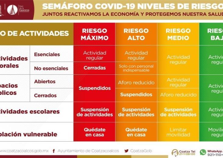 Coatzacoalcos se mantiene en semáforo rojo de contagios por Covid-19