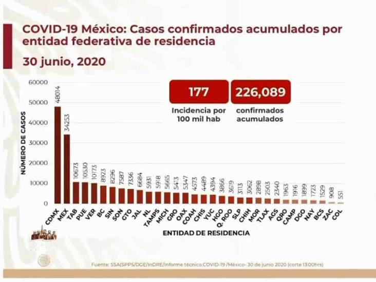 COVID-19: 226,089 casos en México; 27,769 defunciones