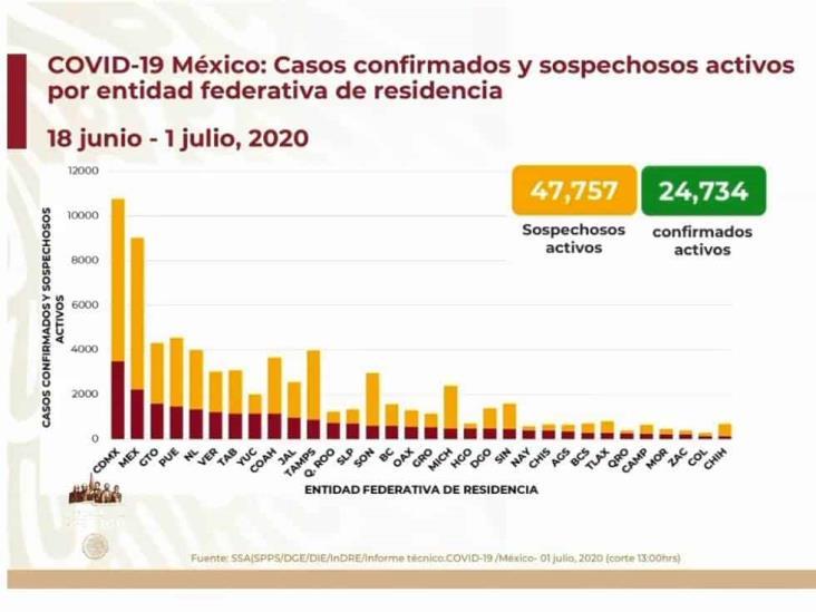 COVID-19: 231,770 casos en México; 28,510 defunciones