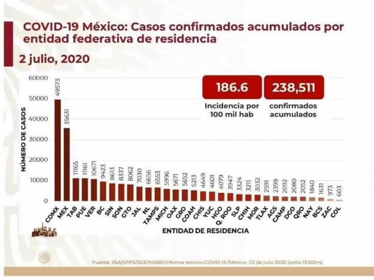 COVID-19: 238,511 casos en México; 29,189 defunciones