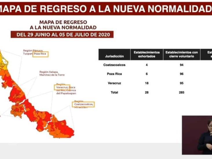 Más de 90 negocios del sur de Veracruz accedieron a cerrar voluntariamente