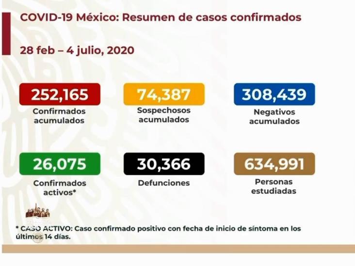 COVID-19: 252,165 casos en México; 30,366 defunciones