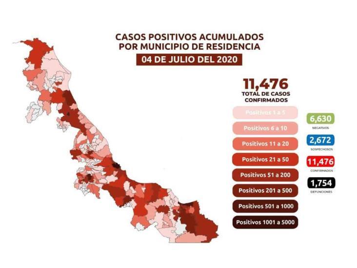 COVID-19: 11,476 casos en Veracruz; 1,754 defunciones