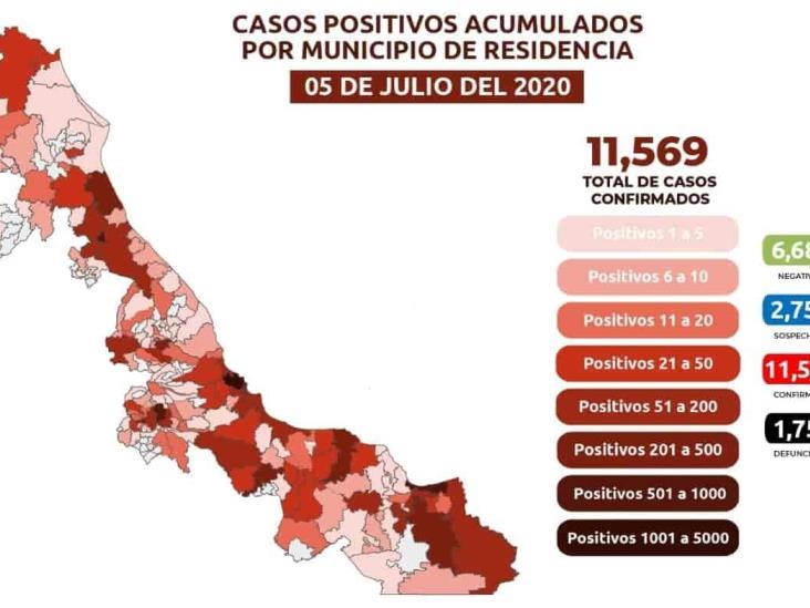 COVID-19: 11,569 casos en Veracruz; 1,759 defunciones