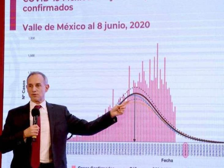 Diputadas piden auditoría estadística a las cifras de López-Gatell