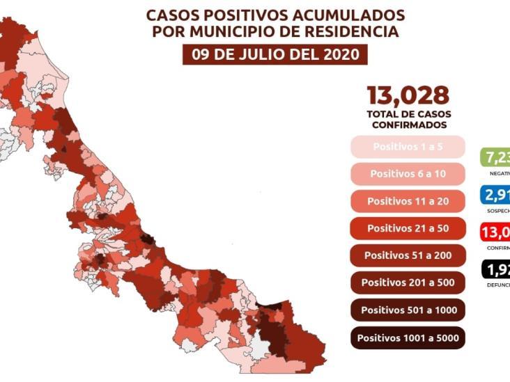 Acumula Veracruz 13 mil 028 casos positivos y mil 925 defunciones