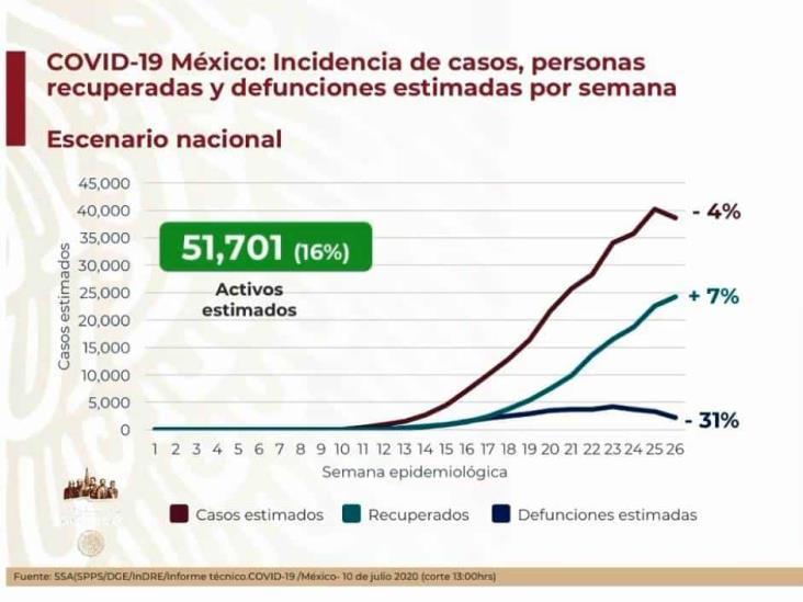 COVID-19: 295,268 casos en México; 34,730 defunciones