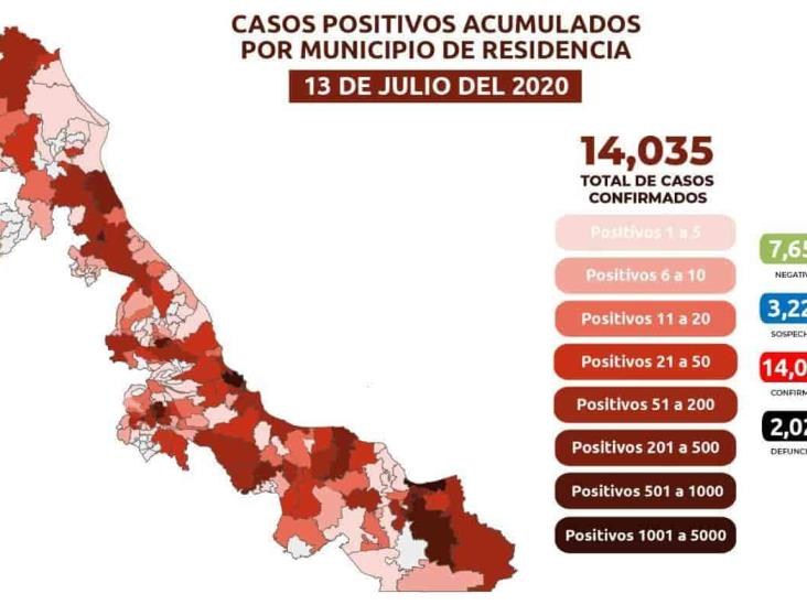 Hay 14 mil 35 casos  positivos acumulados de COVID-19 en la entidad