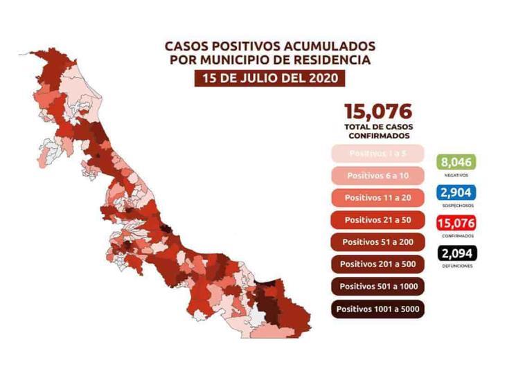Veracruz supera los 15 mil positivos de COVID; 1,199 en Coatzacoalcos