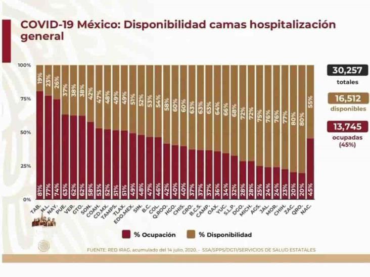COVID-19: 317,635 casos en México; 36,906 defunciones