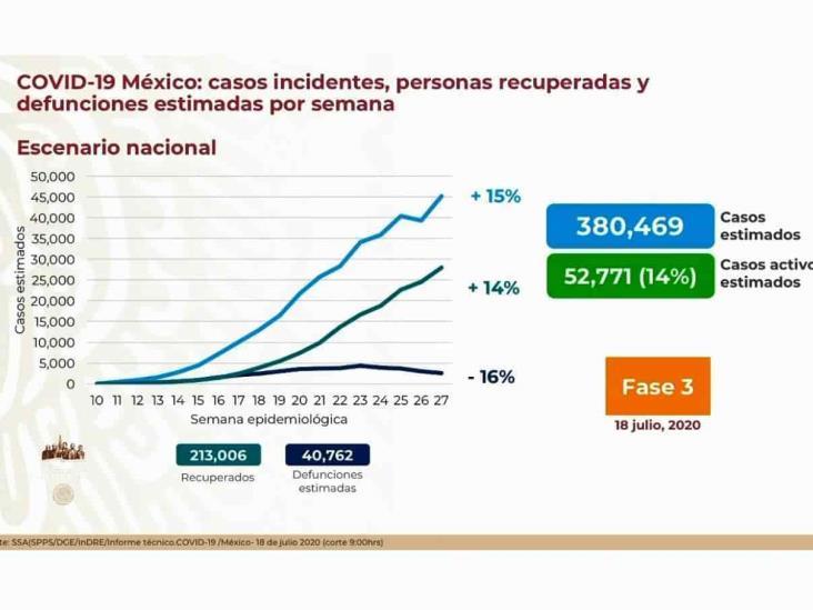 COVID-19: 338,913 casos en México; 38,888 defunciones