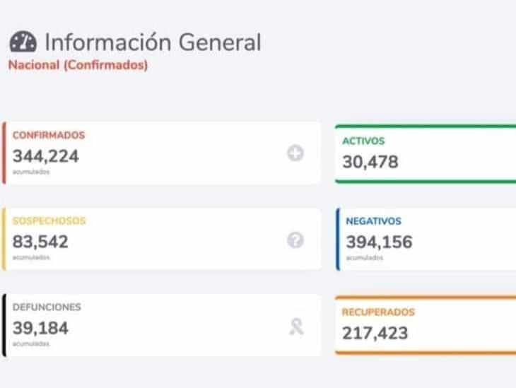 COVID-19: 344,224 casos confirmados en México y 39,184 defunciones