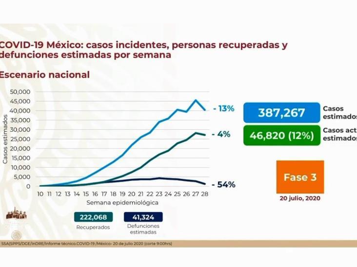 COVID-19: 349,396 casos en México; 39,485 defunciones
