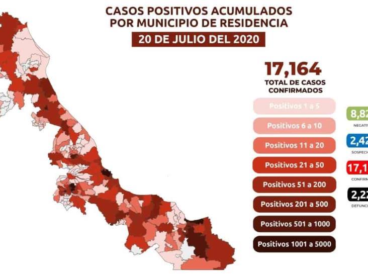 En riesgo máximo; hay 17 mil 164 positivos acumulados en el Estado
