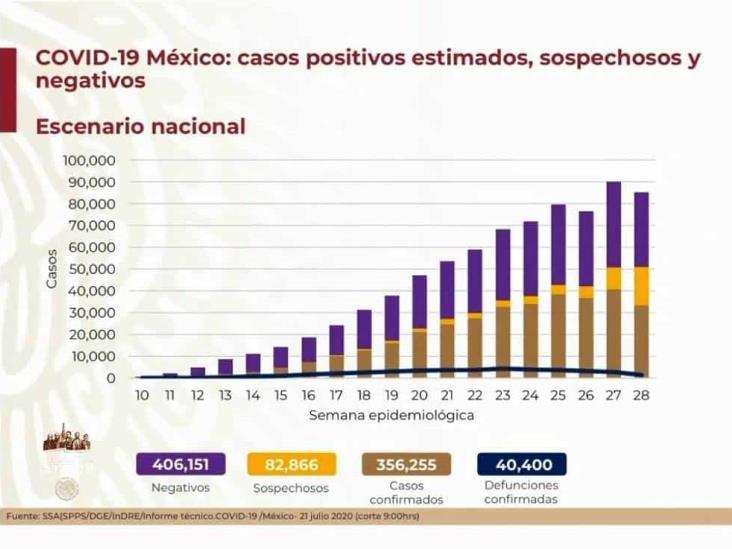 COVID-19: 356,255 casos en México; 40,400 defunciones