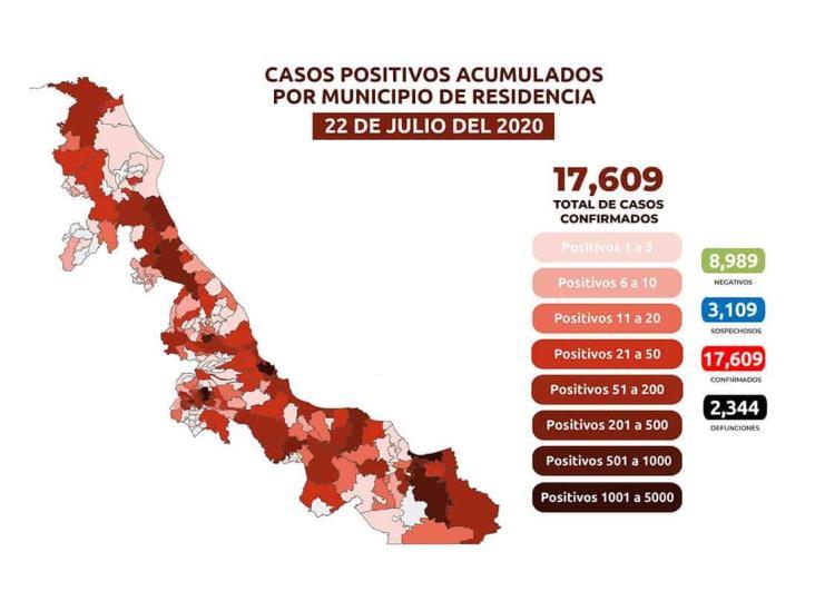 COVID en Veracruz: 17,609 positivos, 2,344 fallecidos y 11,910 recuperados