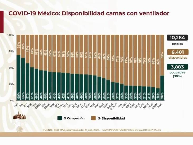 COVID-19: 362,274 casos en México; 41,190 defunciones