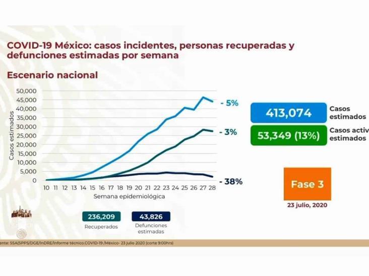 COVID-19: 370,712 casos en México; 41,908 defunciones