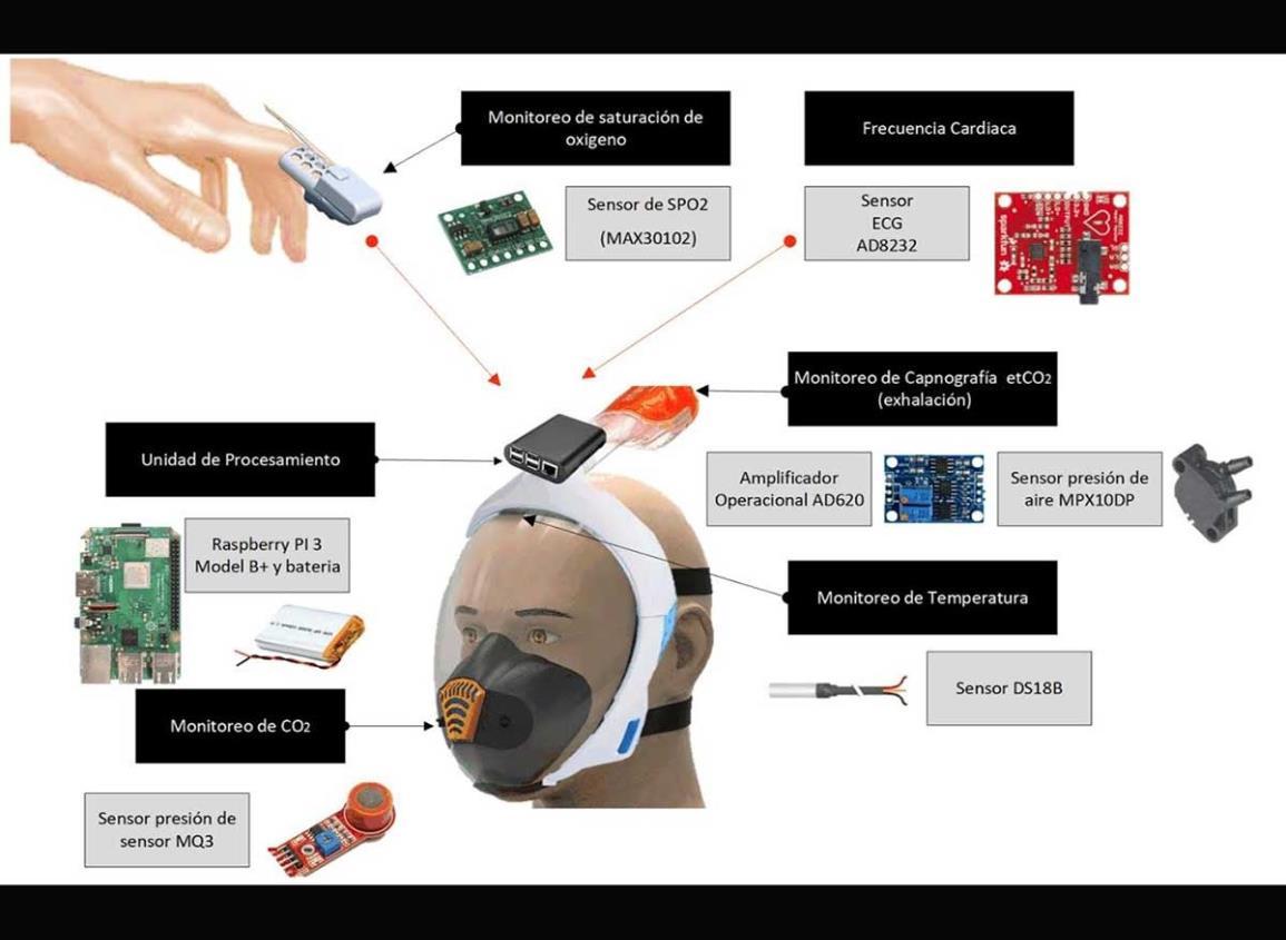 Desarrolla IPN careta para monitorear a pacientes covid