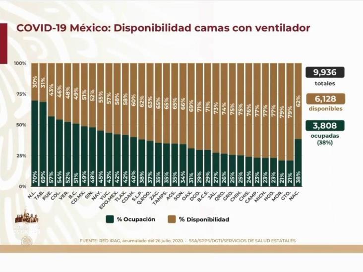 COVID-19: 395,489 casos en México; 44,022 defunciones