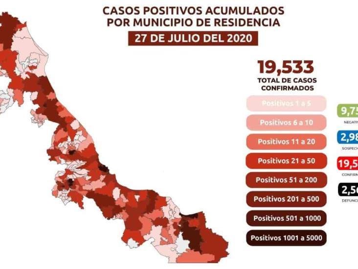 Hay en el Estado 19 mil 533 casos  positivos acumulados de COVID-19