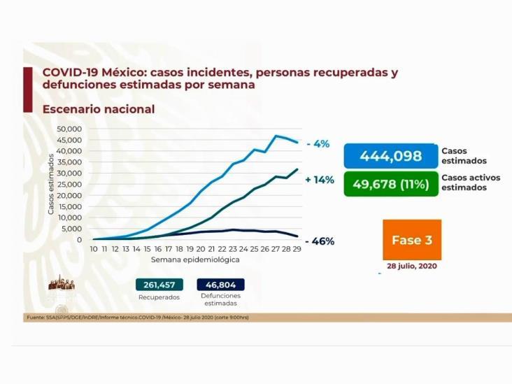 COVID-19: 402,697 casos en México; 44,876 defunciones