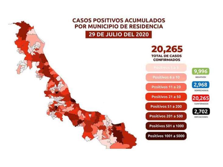 Van 20,265 positivos de COVID-19 en Veracruz: 2,702 muertos y 13,902 recuperados