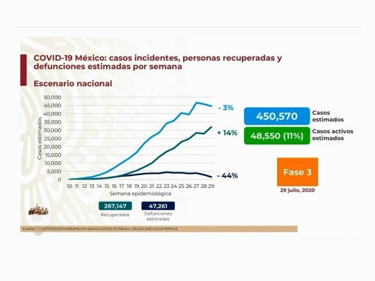 COVID-19: 408,449 casos en México; 45,361 defunciones