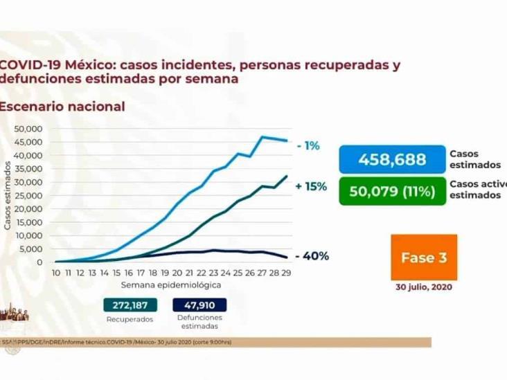 COVID-19: 416,179 casos en México; 46,000 defunciones