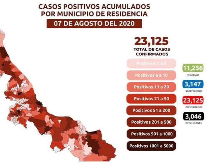 Veracruz, con más de 23 mil contagios de COVID-19; 3 mil 46 muertes